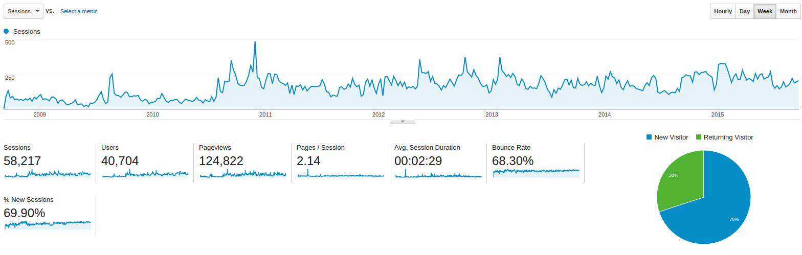 Screenshot from Google Analytics for a lifetime of my blog